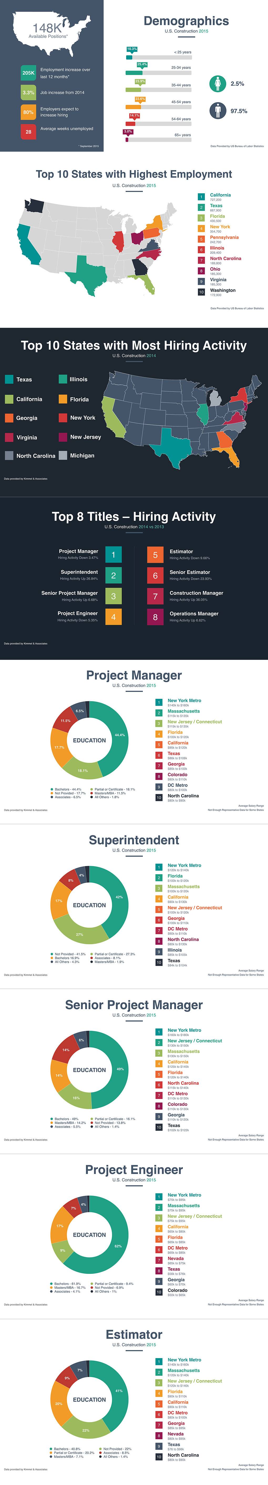 Construction Salary Infographic 2015