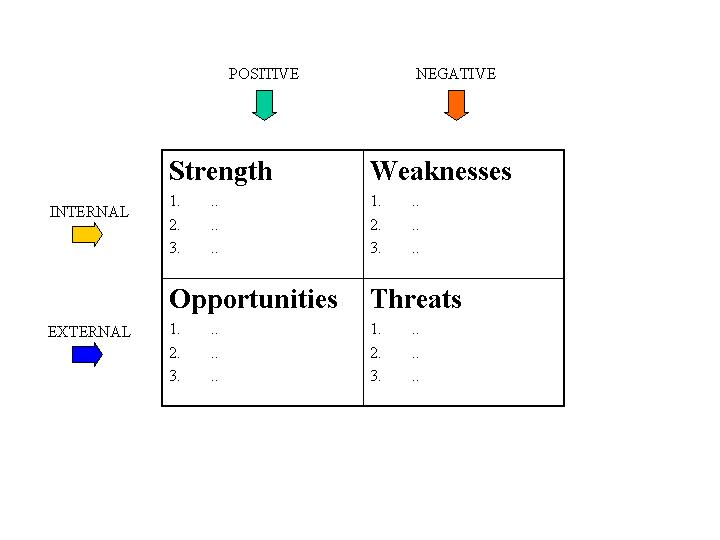 S.W.O.T. Analysis Quadrants to help you when you are looking for a job