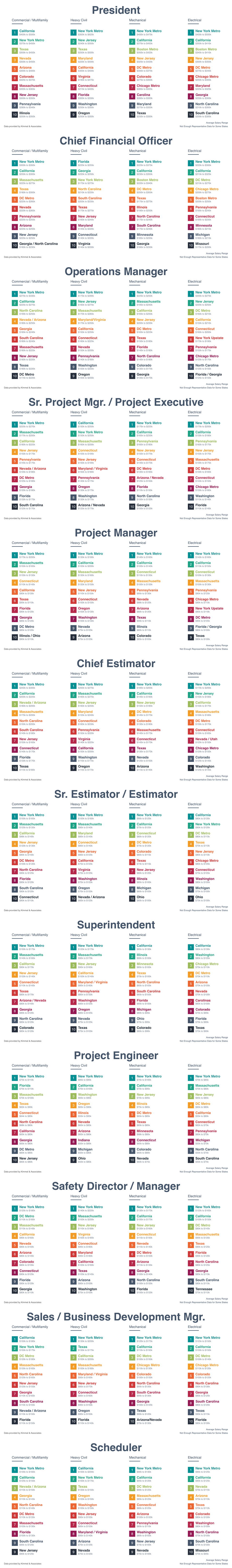 Construction Salary Information