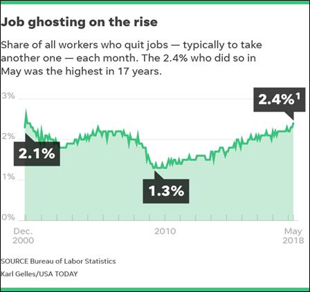 Job Ghosting Chart